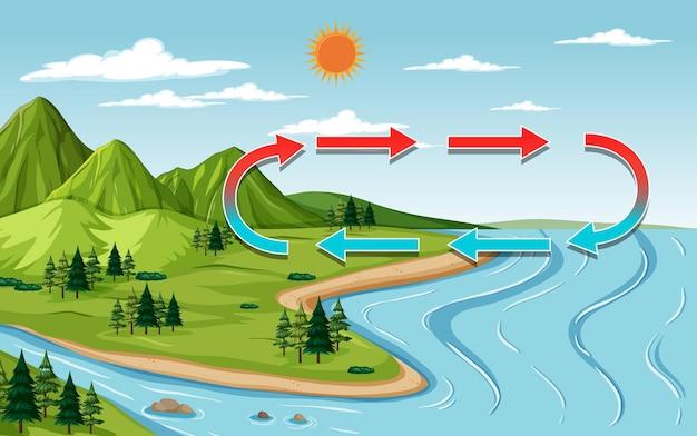 낮 시간에 산과 강 자연 풍경 장면