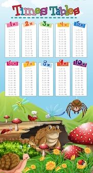 A nature scene of math times tables