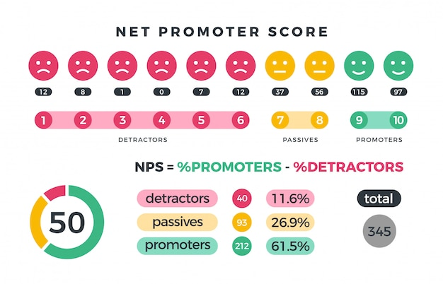 Net promoter score nps marketing infographic with promoters, passives and detractors charts.