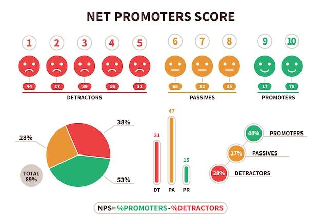 ネットプロモータースコア。 nps構造計算式、プロモーションマーケティングのスコアリング、およびネッティングチームワーク。絵文字ベクトルフラットインフォグラフィックとデトラクター、パッシブ、プロモーターの視覚化チャート