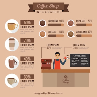 Nice coffee shop infography