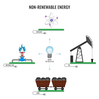 Невозобновляемые источники энергии на белом. ядерный знак, природный газ, уголь в трамвае, нефть на станции, электростанции и источники солнечной энергии