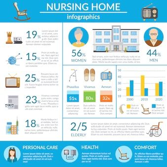 Nursing home infographics