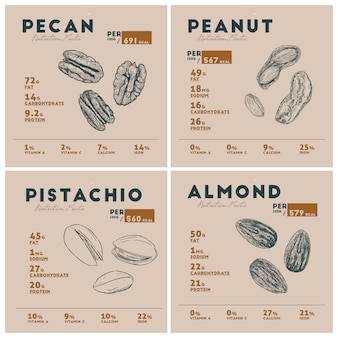 Nutrition facts of nut