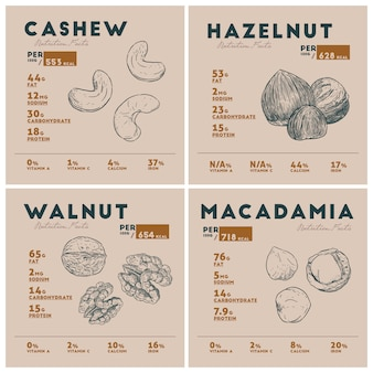 Nutrition facts of nut.