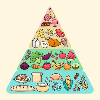 Nutrition food pyramid