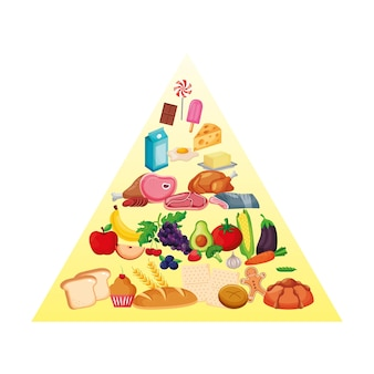 Nutrition pyramid with carbohydrates, vegetables, fruits and dairy. vector illustration