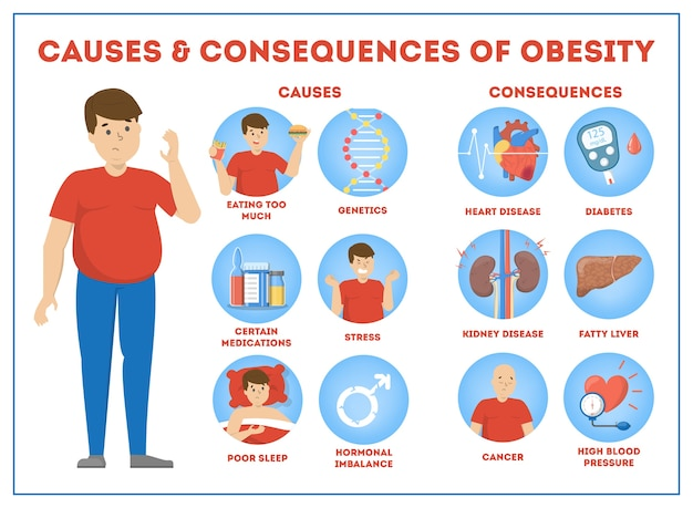 Obesity causes and consequences infographic for overweight