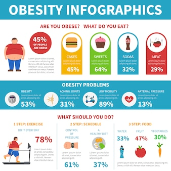 Obesity problems solution infographic