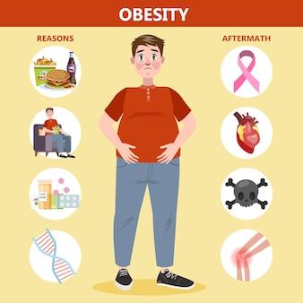 뚱뚱한 사람들을위한 비만 이유 및 영향 인포 그래픽