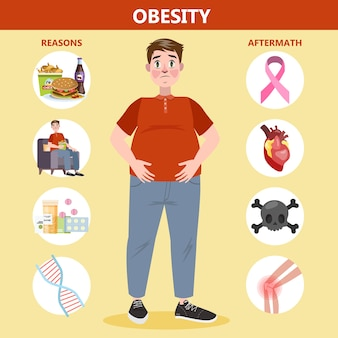 Obesity reasons and effects infographic for fat people
