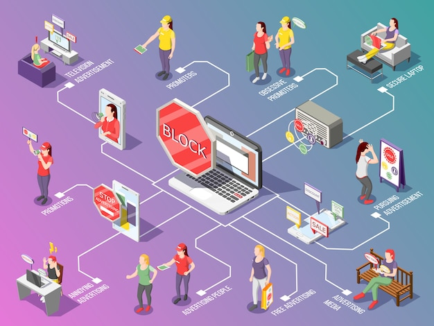 Obsessive advertisement isometric flowchart