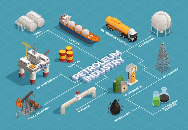 Oil petroleum industry isometric flowchart with platform extraction derrick refinery plant products transportation tanker pipeline