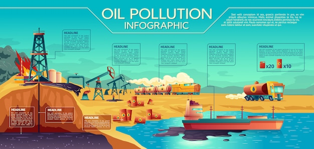 Oil pollution infographic with graphic elements and timeline