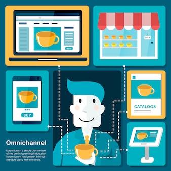 オムニチャネル-フラットなデザインスタイルでさまざまなチャネルを通じて製品を検索する