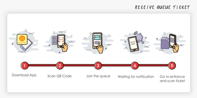 Onboarding screens design in receive queue ticket concept. how to receive queue.