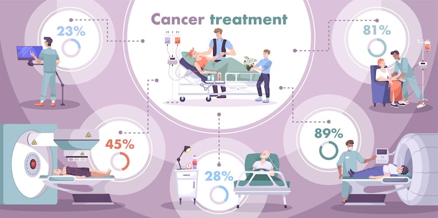 Oncology  cancer  diagnostic  new  cases  numbers  treatment  survival  rate  flat  infographic  chart  circular  illustration