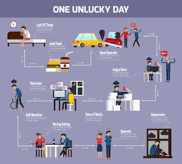 One unlucky day flowchart