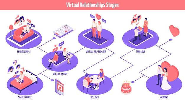 Изометрическая блок-схема этапов онлайн-знакомств
