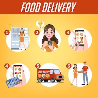 オンライン食品配達指導セット。インターネットプロセスにおける食品の注文。カートに追加し、カードで支払い、宅配便を待ちます。分離フラットベクトルイラスト