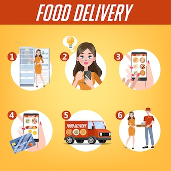 Online food delivery instruction set. food order in the internet process. add to cart, pay by card and wait for courier. isolated flat vector illustration
