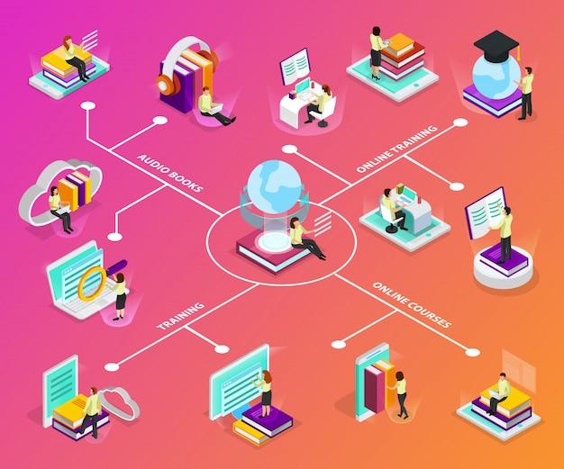 Infographics d'apprendimento online con le icone isometriche del globo accademico di incandescenza quadrata del cappuccio dell'audiolibri del pc dello smartphone del computer portatile