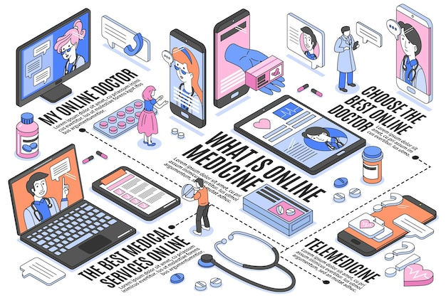 ガジェットと人間のキャラクターの3dアイソメトリックを使用したオンライン医療の水平フローチャート
