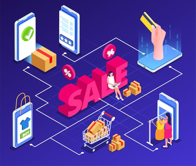 Online sale outlet isometric composition with flowchart of gadget elements