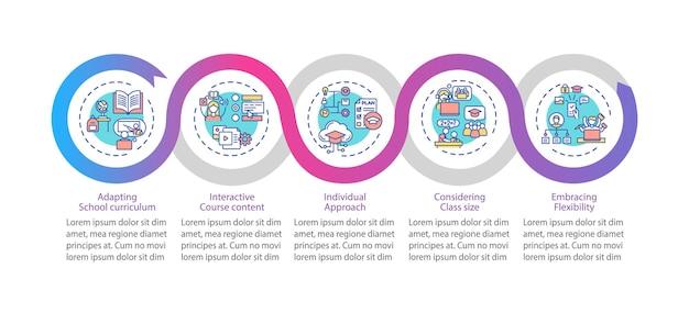 オンライン教育のヒントインフォグラフィックテンプレート。学校のプレゼンテーションデザイン要素を適応させる。ステップによるデータの視覚化。タイムラインチャートを処理します。線形アイコンのワークフローレイアウト