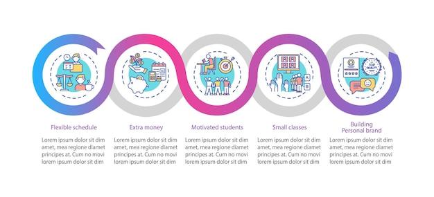 オンライン家庭教師の利点のインフォグラフィックテンプレート。柔軟なスケジュールプレゼンテーションのデザイン要素。 5つのステップによるデータの視覚化。タイムラインチャートを処理します。線形アイコンのワークフローレイアウト
