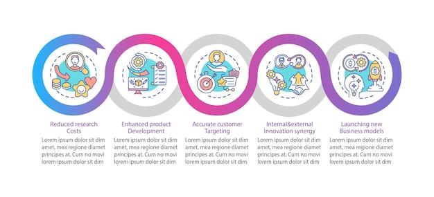 オープンイノベーションのプロのインフォグラフィックテンプレート。コストの削減、プレゼンテーションのデザイン要素をターゲットとする顧客。データの視覚化手順。タイムラインチャートを処理します。線形アイコンのワークフローレイアウト