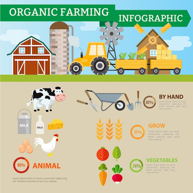 Organic farming and industrial food
