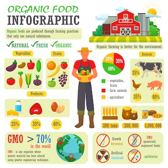 Organic food vector farming or gardening infographic with farmer or gardener character and farms natural products illustration set of healthy fruits or vegetables isolated on white