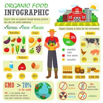 Органические продукты питания вектор сельское хозяйство или садоводство инфографики с фермером или садовником характер и фермы натуральные продукты иллюстрации набор здоровых фруктов или овощей, изолированных на белом Premium векторы