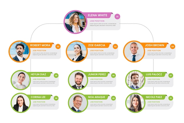 Organizational chart with photo