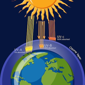 Ozone layer protection from ultraviolet radiation