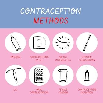Confezione di diversi metodi contraccettivi