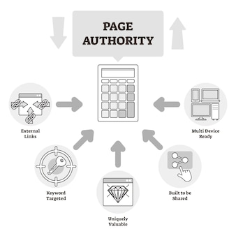 Page authority educational outline diagram