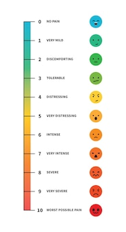 Pain rating scale pain chart measurement level illness vector illustration isolated on white