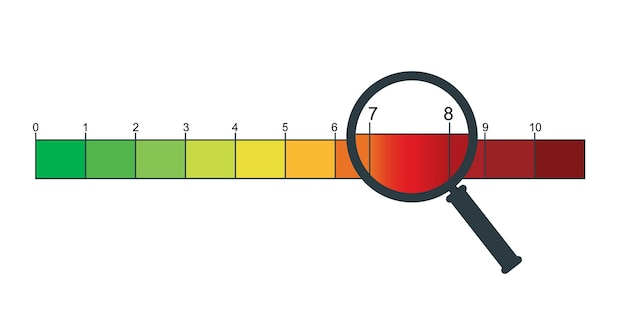 Pain scale from 0 to 10 with a magnifying glass evaluation method