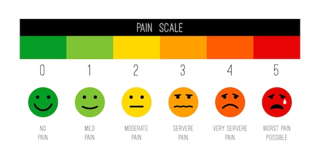 Pain scale. stress chart or painscale illustration