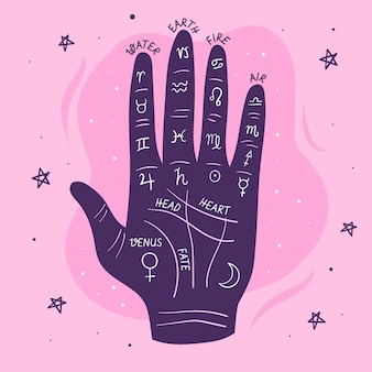 Palmistry illustration with zodiac