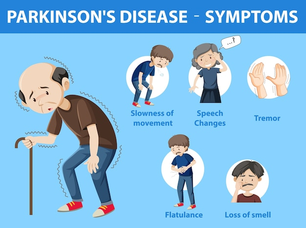 Parkinson disease symptoms infographic