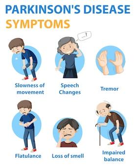 Симптомы болезни паркинсона инфографики