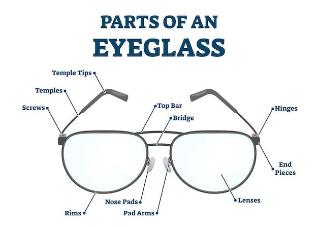 構造の詳細なラベル付きスキームを備えた眼鏡のパーツ。検眼または眼科研究のための教育用視力矯正メガネの説明。ゴーグルモデルの解剖学の説明