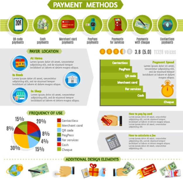 Payment methods infographic presentation layout banner