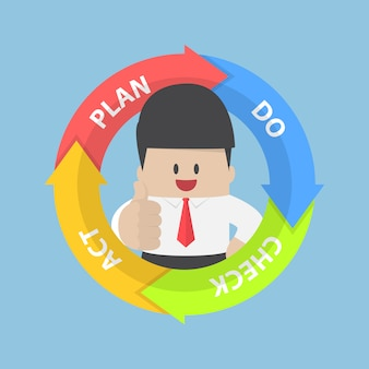Pdca(plan do check act)図と親指を持ったビジネスマン