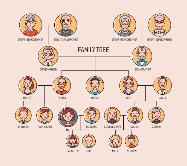 Pedigree or ancestry chart template with portraits of men and women in round frames.