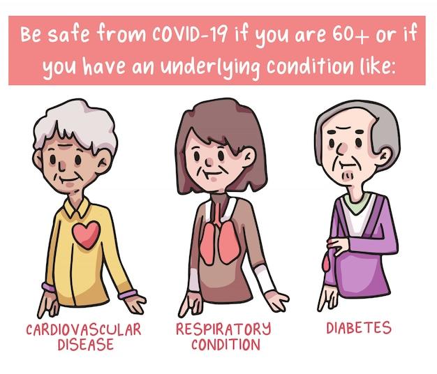 People at risk to coronavirus covid-19 cute illustrations