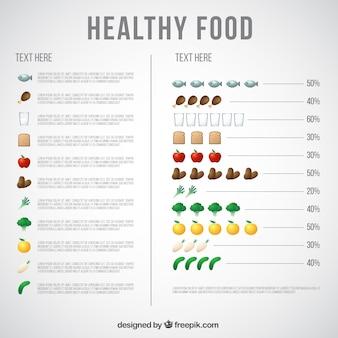 음식에 대한 비율